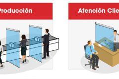 Protección Covid-19 Producción y Atención al cliente